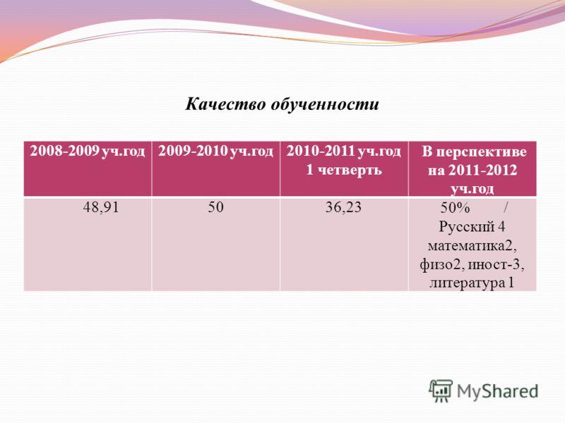 Качество обученности 2008-2009 уч.год2009-2010 уч.год2010-2011 уч.год 1 четверть В перспективе на 2011-2012 уч.год 48,915036,23 50% / Русский 4 математика2, физо2, иност-3, литература 1