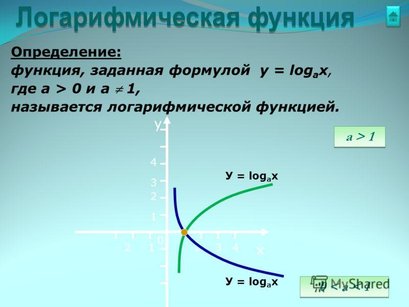 Определение: функция, заданная формулой у = log a x, где а > 0 и а 1, называется логарифмической функцией. у х 0 12- 1- 2 1 2 3 3 4 4 a > 1 0 < a < 1 У = log a x