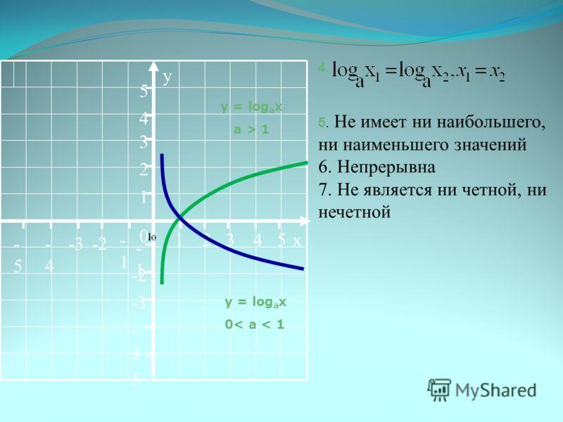 y = log a x a > 1 y = log a x 0< a < 1 4. 5. Не имеет ни наибольшего, ни наименьшего значений 6. Непрерывна 7. Не является ни четной, ни нечетной