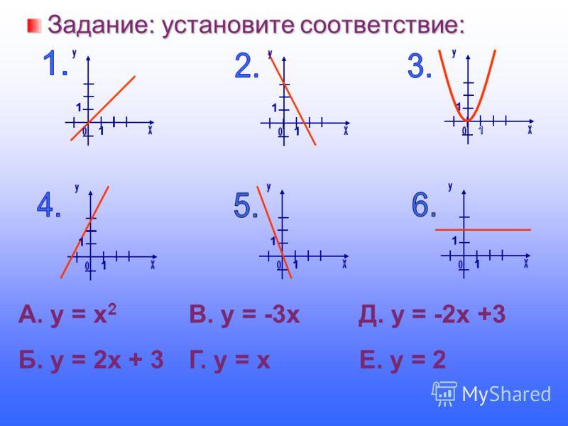 Задание: установите соответствие: А. у = х 2 В. у = -3х Д. у = -2х +3 Б. у = 2х + 3 Г. у = х Е. у = 2