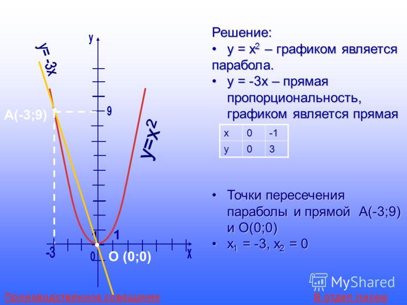 А(-3;9) О (0;0) Решение: у = х 2 – графиком являетсяу = х 2 – графиком являетсяпарабола. у = -3х – прямая пропорциональность, графиком является прямаяу = -3х – прямая пропорциональность, графиком является прямая Точки пересечения параболы и прямой А(