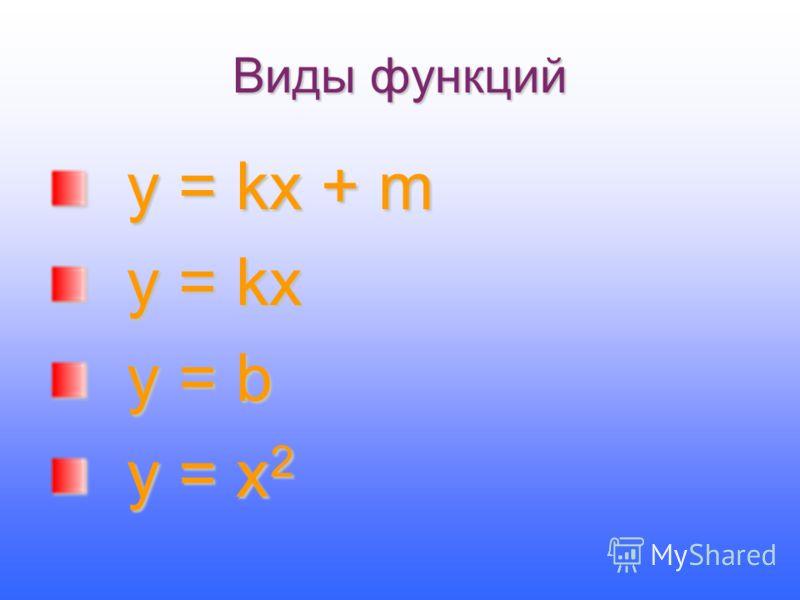 Виды функций у = kx + m у = kx + m y = kx y = kx y = b y = b у = х 2 у = х 2