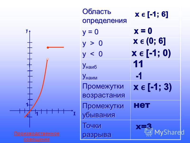 Область определения у = 0 у > 0 у < 0 у наиб у наим Промежутки возрастания Промежутки убывания Точки разрыва Производственное совещание