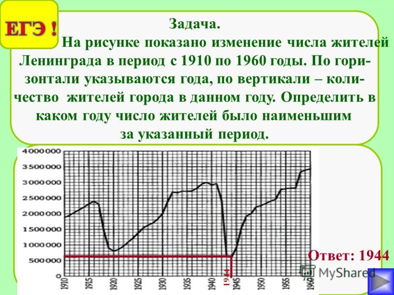 Задача. На рисунке показано изменение числа жителей Ленинграда в период с 1910 по 1960 годы. По гори- зонтали указываются года, по вертикали – коли- чество жителей города в данном году. Определить в каком году число жителей было наименьшим за указанн