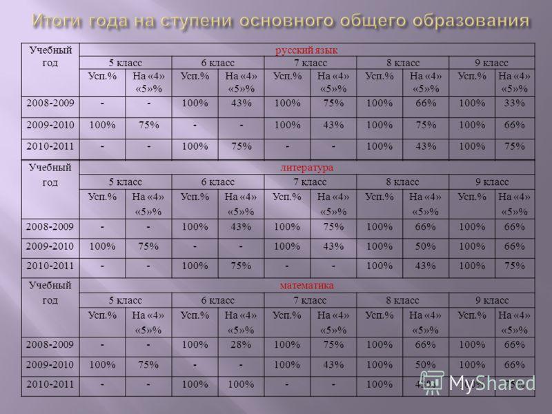 Учебный год русский язык 5 класс6 класс7 класс8 класс9 класс Усп.%На «4» «5»% Усп.%На «4» «5»% Усп.%На «4» «5»% Усп.%На «4» «5»% Усп.%На «4» «5»% 2008-2009--100%43%100%75%100%66%100%33% 2009-2010100%75%--100%43%100%75%100%66% 2010-2011--100%75%--100%