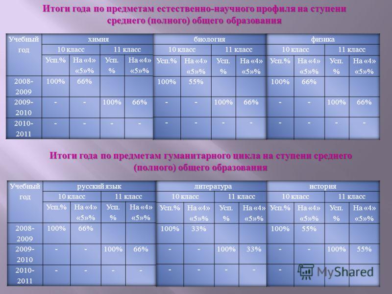 Итоги года по предметам естественно - научного профиля на ступени среднего ( полного ) общего образования Итоги года по предметам гуманитарного цикла на ступени среднего ( полного ) общего образования