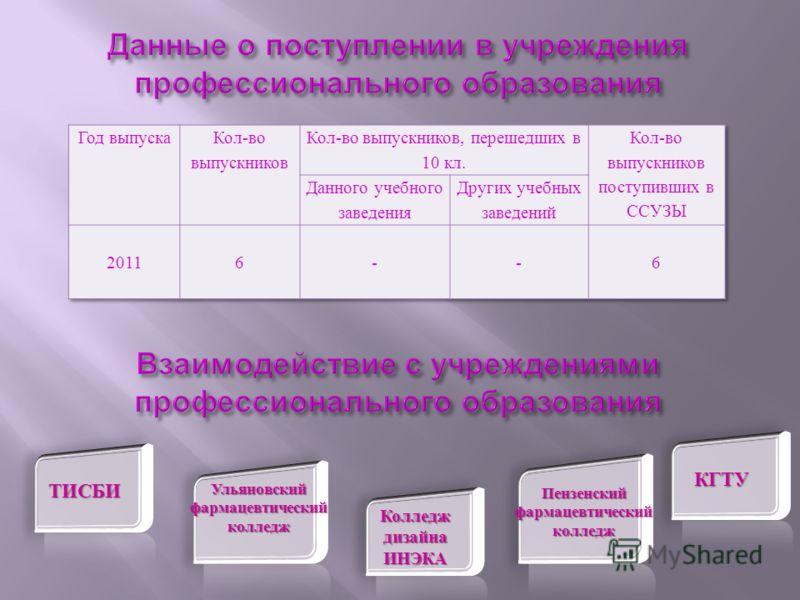 ТИСБИ Ульяновский фармацевтический колледж Пензенский фармацевтический колледж КГТУ Колледж дизайна ИНЭКА