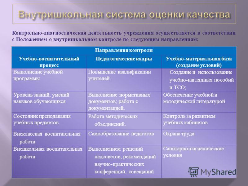 Контрольно - диагностическая деятельность учреждения осуществляется в соответствии с Положением о внутришкольном контроле по следующим направлениям :
