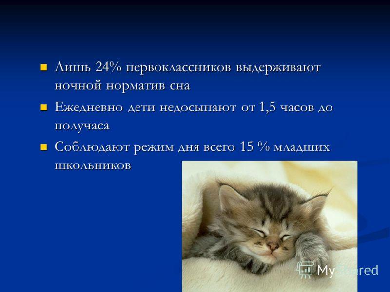 Лишь 24% первоклассников выдерживают ночной норматив сна Лишь 24% первоклассников выдерживают ночной норматив сна Ежедневно дети недосыпают от 1,5 часов до получаса Ежедневно дети недосыпают от 1,5 часов до получаса Соблюдают режим дня всего 15 % мла