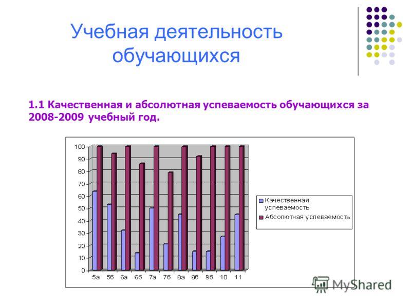 Учебная деятельность обучающихся 1.1 Качественная и абсолютная успеваемость обучающихся за 2008-2009 учебный год.