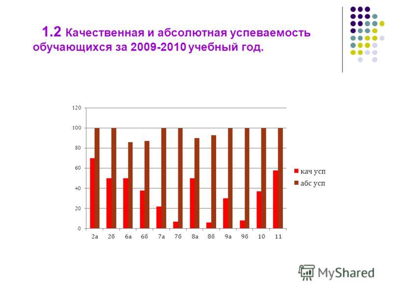 1.2 Качественная и абсолютная успеваемость обучающихся за 2009-2010 учебный год.