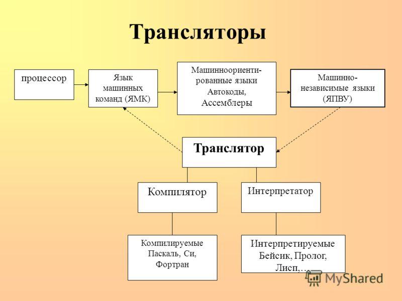 Трансляторы процессор Язык машинных команд (ЯМК) Машинноориенти- рованные языки Автокоды, Ассемблеры Машинно- независимые языки (ЯПВУ) Транслятор Компилятор Интерпретатор Компилируемые Паскаль, Си, Фортран Интерпретируемые Бейсик, Пролог, Лисп,…
