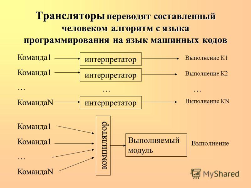 Трансляторы переводят составленный человеком алгоритм с языка программирования на язык машинных кодов интерпретатор Команда1 … КомандаN интерпретатор Выполнение К1 Выполнение К2 Выполнение КN …… Команда1 … КомандаN компилятор Выполняемый модуль Выпол