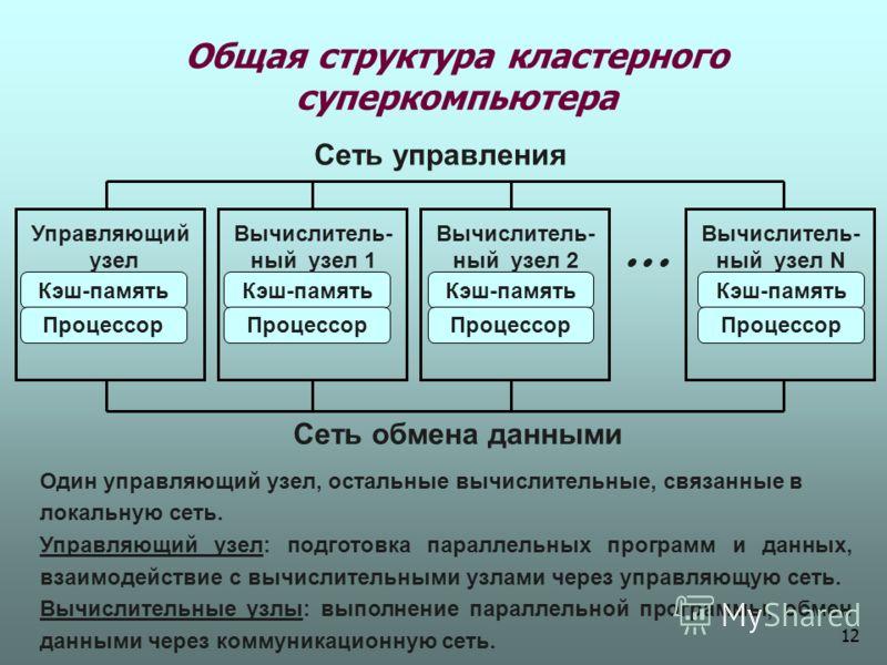 Общая структура кластерного суперкомпьютера Кэш-память Процессор Кэш-память Процессор Кэш-память Процессор Кэш-память Процессор Сеть управления Сеть обмена данными Управляющий узел Вычислитель- ный узел 1 Вычислитель- ный узел 2 Вычислитель- ный узел