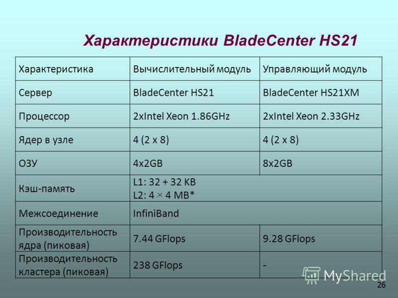 Характеристики BladeCenter HS21 ХарактеристикаВычислительный модульУправляющий модуль СерверBladeCenter HS21BladeCenter HS21XM Процессор2xIntel Xeon 1.86GHz2xIntel Xeon 2.33GHz Ядер в узле4 (2 х 8) ОЗУ4x2GB8x2GB Кэш-память L1: 32 + 32 KB L2: 4 × 4 MB
