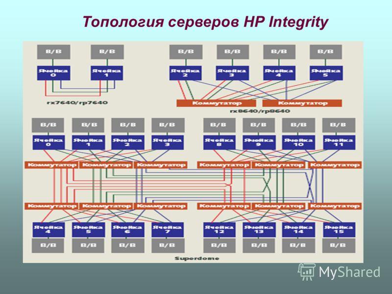 Топология серверов НР Integrity