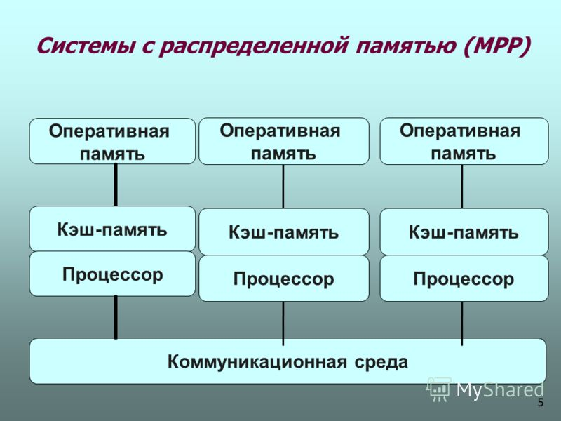 Системы с распределенной памятью (МРР) Оперативная память Кэш-память Процессор Коммуникационная среда Оперативная память Кэш-память Процессор Оперативная память Кэш-память Процессор 5