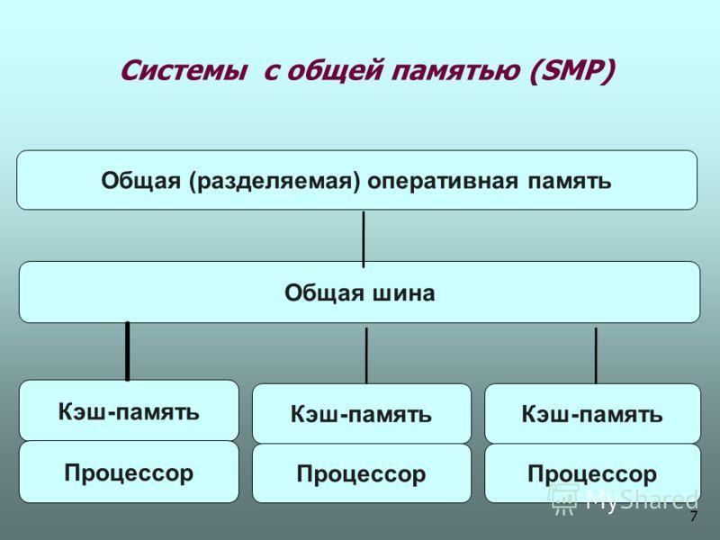 Системы с общей памятью (SМР) Кэш-память Процессор Общая шина Кэш-память Процессор Общая (разделяемая) оперативная память Кэш-память Процессор 7