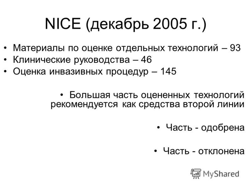NICE (декабрь 2005 г.) Материалы по оценке отдельных технологий – 93 Клинические руководства – 46 Оценка инвазивных процедур – 145 Большая часть оцененных технологий рекомендуется как средства второй линии Часть - одобрена Часть - отклонена