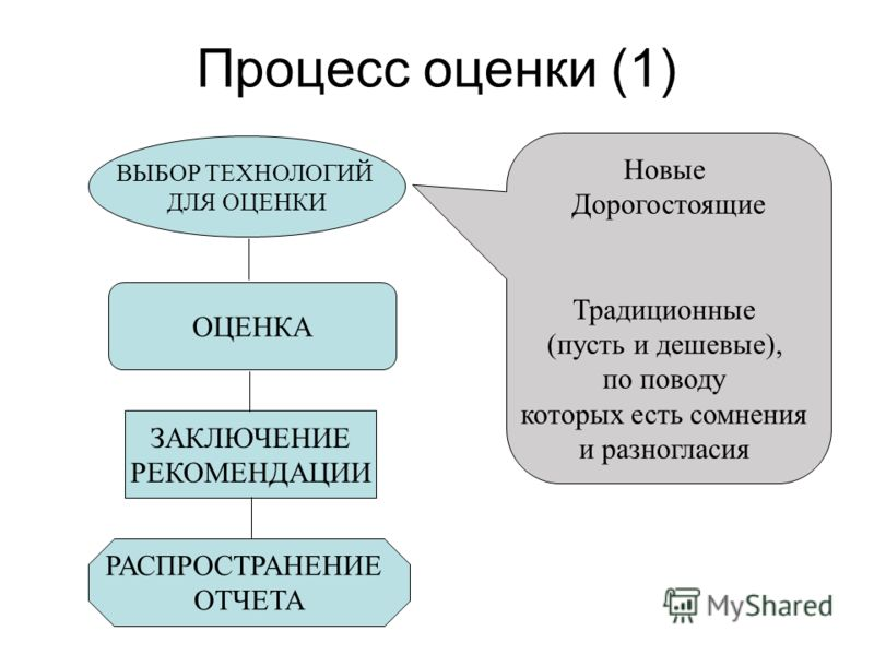 Процесс оценки (1) ВЫБОР ТЕХНОЛОГИЙ ДЛЯ ОЦЕНКИ ОЦЕНКА ЗАКЛЮЧЕНИЕ РЕКОМЕНДАЦИИ РАСПРОСТРАНЕНИЕ ОТЧЕТА Новые Дорогостоящие Традиционные (пусть и дешевые), по поводу которых есть сомнения и разногласия
