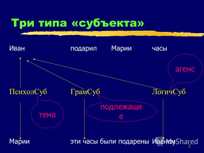 2 Три типа «субъекта» ИванподарилМариичасы ПсихолСубГрамСубЛогичСуб Марииэти часы были подарены Иваном подлежаще е агенс тема