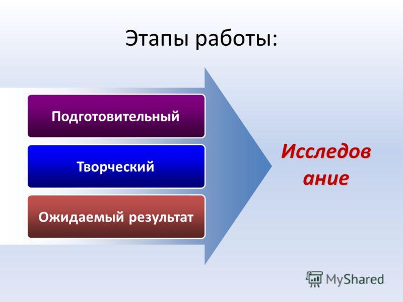 4. Формулирова- ние рабочей гипотезы 5. Проведение исследования. Анализ результатов 2. Постановка проблемы. Выбор объекта исследования 1. Определение темы мини- исследования Алгоритм работы учащихся на уроке 3.Определение цели и задач исследования