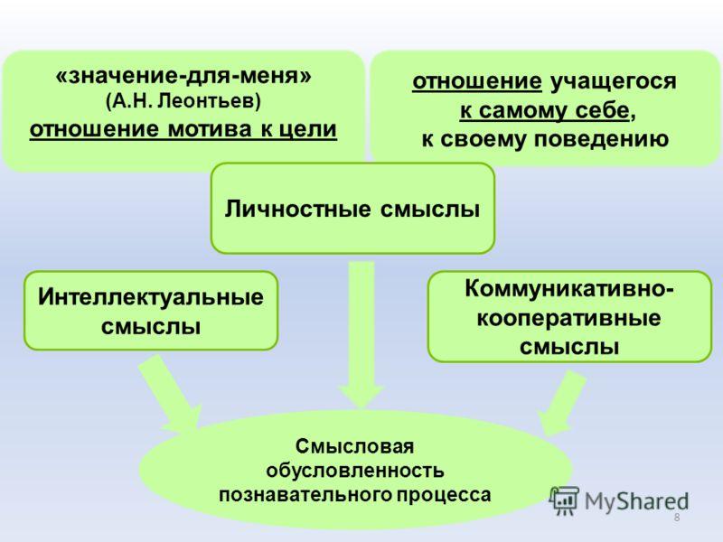 Актуализация знаний компонент урока этап урока - воспроизведение и использование сформированных (опорных) знаний Задачи: актуализировать субъектный опыт, личностные смыслы, ценностные отношения обеспечить мотивацию учения 7