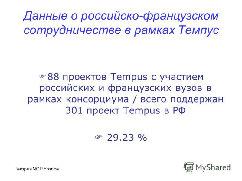 Tempus NCP France Данные о российско-французском сотрудничестве в рамках Темпус 88 проектов Tempus с участием российских и французских вузов в рамках консорциума / всего поддержан 301 проект Tempus в РФ 29.23 %