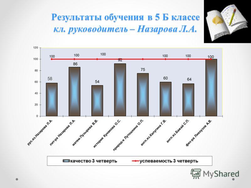 Результаты обучения в 5 Б классе кл. руководитель – Назарова Л.А. 58