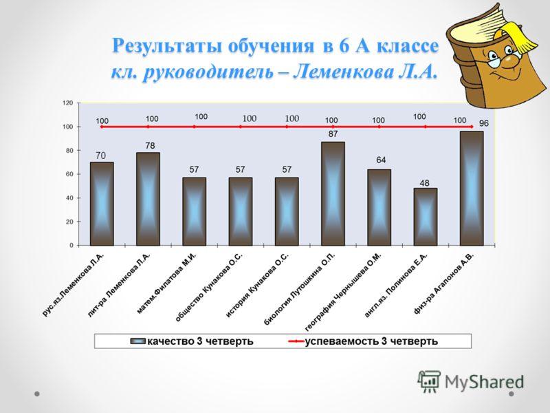 Результаты обучения в 6 А классе кл. руководитель – Леменкова Л.А. 70