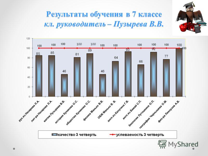Результаты обучения в 7 классе кл. руководитель – Пузырева В.В. 85