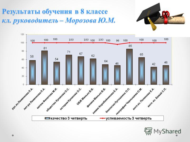 Результаты обучения в 8 классе кл. руководитель – Морозова Ю.М. 58