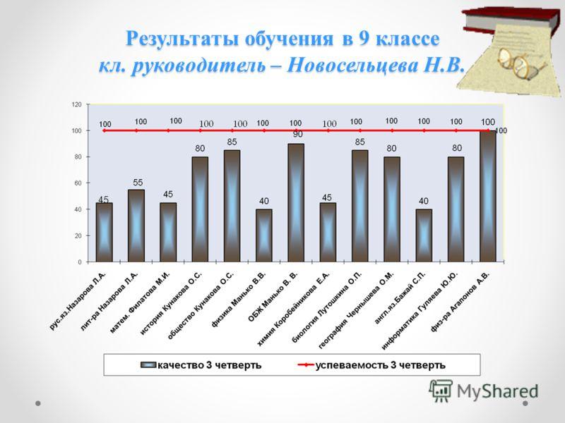 Результаты обучения в 9 классе кл. руководитель – Новосельцева Н.В. 45