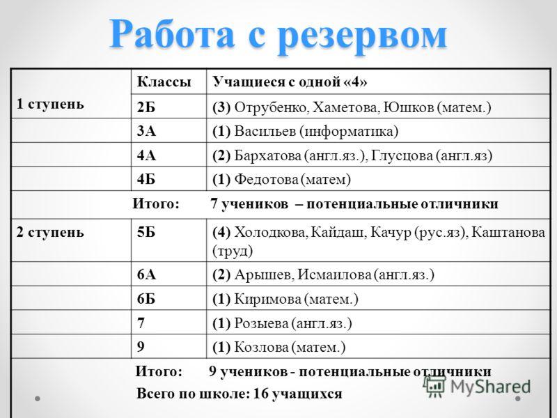 Работа с резервом 1 ступень КлассыУчащиеся с одной «4» 2Б(3) Отрубенко, Хаметова, Юшков (матем.) 3А3А(1) Васильев (информатика) 4А(2) Бархатова (англ.яз.), Глусцова (англ.яз) 4Б(1) Федотова (матем) Итого: 7 учеников – потенциальные отличники 2 ступен