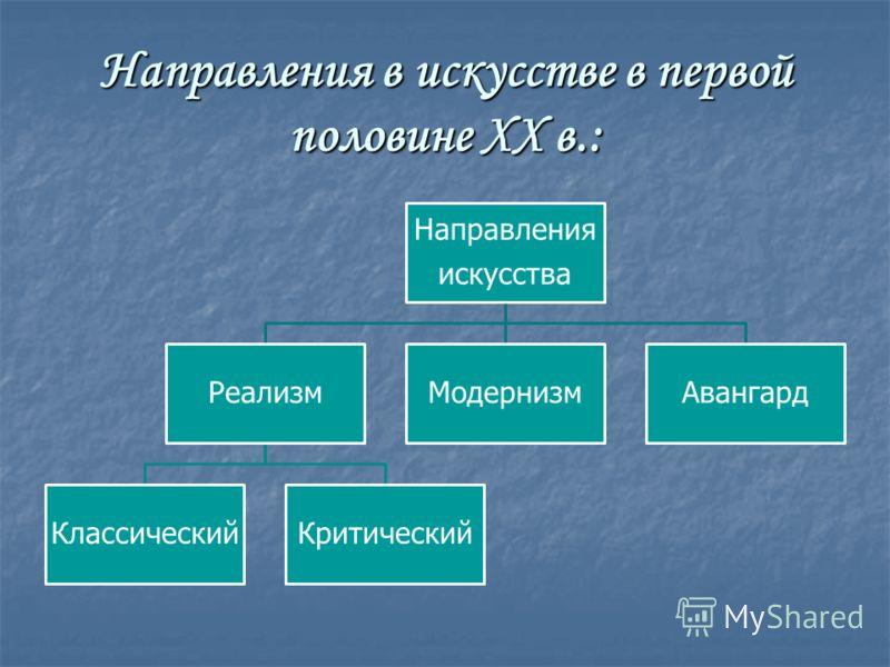 Изобразительное искусство Башкортостана — Википедия