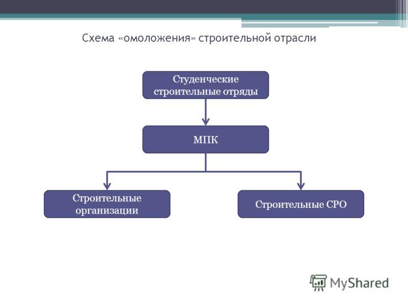 Схема «омоложения» строительной отрасли Студенческие строительные отряды МПК Строительные СРО Строительные организации