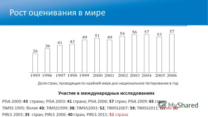 Рост оценивания в мире PISA 2000: 43 страны; PISA 2003: 41 страна; PISA 2006: 57 стран; PISA 2009: 65 стран TIMSS 1995: более 40; TIMSS1999: 38; TIMSS2003: 52; TIMSS2007: 59; TIMSS2011: более 60 PIRLS 2001: 35 стран; PIRLS 2006: 40 стран; PIRLS 2011: