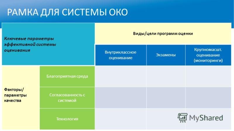 РАМКА ДЛЯ СИСТЕМЫ ОКО Ключевые параметры эффективной системы оценивания Виды/цели программ оценки Внутриклассное оценивание Экзамены Крупномасшт. оценивание (мониторинги) Факторы/ параметры качества Благоприятная среда Согласованность с системой Техн