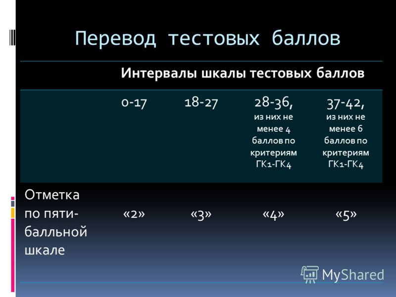 Перевод тестовых баллов Интервалы шкалы тестовых баллов 0-1718-2728-36, из них не менее 4 баллов по критериям ГК1-ГК4 37-42, из них не менее 6 баллов по критериям ГК1-ГК4 Отметка по пяти- балльной шкале «2»«3» «4»«5»