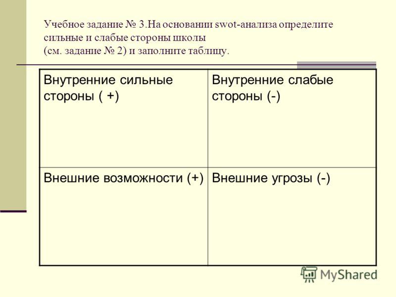 Учебное задание 3.На основании swot-анализа определите сильные и слабые стороны школы (см. задание 2) и заполните таблицу. Внутренние сильные стороны ( +) Внутренние слабые стороны (-) Внешние возможности (+)Внешние угрозы (-)