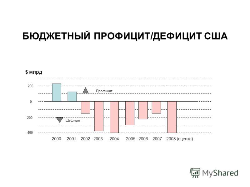 0 200 400 2000 2001 2002 2003 2004 2005 2006 2007 2008 (оценка) Профицит Дефицит БЮДЖЕТНЫЙ ПРОФИЦИТ/ДЕФИЦИТ США $ млрд