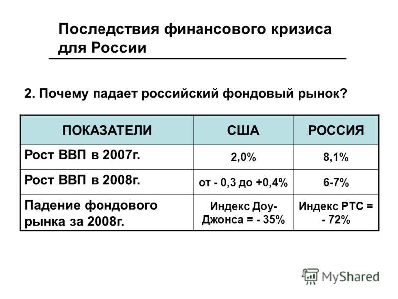 2. Почему падает российский фондовый рынок? ПОКАЗАТЕЛИСШАРОССИЯ Рост ВВП в 2007г. 2,0%8,1% Рост ВВП в 2008г. от - 0,3 до +0,4%6-7% Падение фондового рынка за 2008г. Индекс Доу- Джонса = - 35% Индекс РТС = - 72% Последствия финансового кризиса для Рос