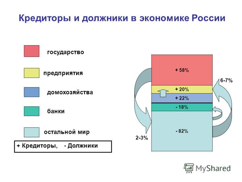 + 58% + 20% + 22% - 18% - 82% государство предприятия домохозяйства банки остальной мир + Кредиторы, - Должники Кредиторы и должники в экономике России 2-3% 6-7%