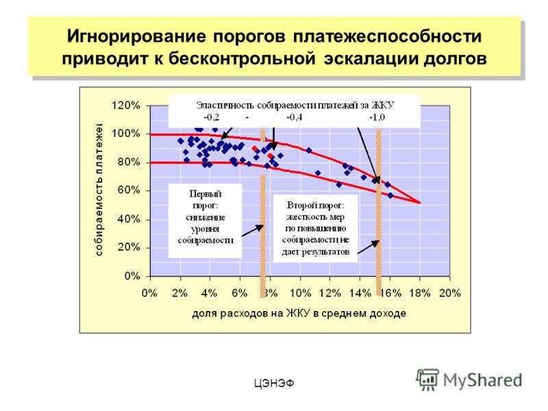ЦЭНЭФ Игнорирование порогов платежеспособности приводит к бесконтрольной эскалации долгов