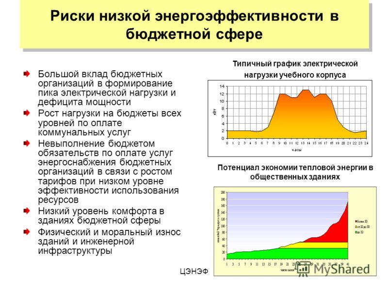 ЦЭНЭФ Риски низкой энергоэффективности в бюджетной сфере Большой вклад бюджетных организаций в формирование пика электрической нагрузки и дефицита мощности Рост нагрузки на бюджеты всех уровней по оплате коммунальных услуг Невыполнение бюджетом обяза