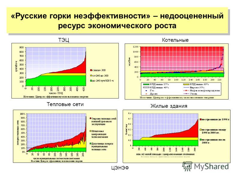 ЦЭНЭФ «Русские горки неэффективности» – недооцененный ресурс экономического роста ТЭЦКотельные Тепловые сети Жилые здания