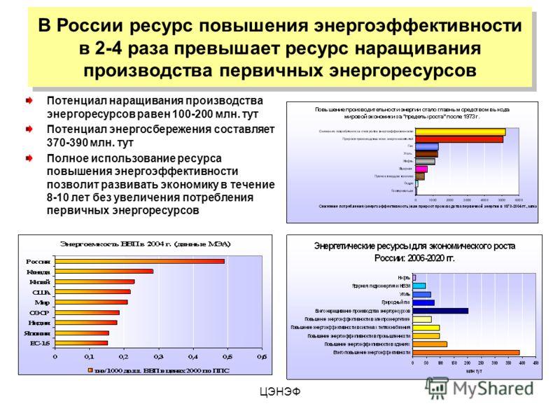 ЦЭНЭФ В России ресурс повышения энергоэффективности в 2-4 раза превышает ресурс наращивания производства первичных энергоресурсов Потенциал наращивания производства энергоресурсов равен 100-200 млн. тут Потенциал энергосбережения составляет 370-390 м