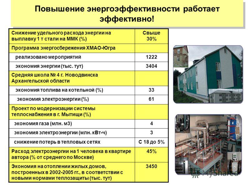 ЦЭНЭФ Повышение энергоэффективности работает эффективно! Снижение удельного расхода энергии на выплавку 1 т стали на ММК (%) Свыше 30% Программа энергосбережения ХМАО-Югра реализовано мероприятий1222 экономия энергии (тыс. тут)3404 Средняя школа 4 г.