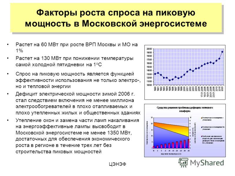 ЦЭНЭФ Факторы роста спроса на пиковую мощность в Московской энергосистеме Растет на 60 МВт при росте ВРП Москвы и МО на 1% Растет на 130 МВт при понижении температуры самой холодной пятидневки на 1 о С Спрос на пиковую мощность является функцией эффе