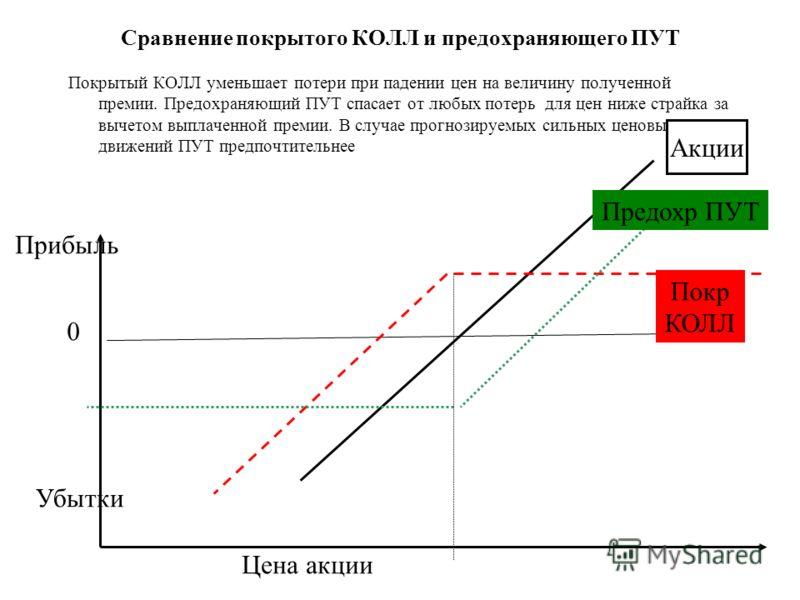 Сравнение покрытого КОЛЛ и предохраняющего ПУТ Покрытый КОЛЛ уменьшает потери при падении цен на величину полученной премии. Предохраняющий ПУТ спасает от любых потерь для цен ниже страйка за вычетом выплаченной премии. В случае прогнозируемых сильны